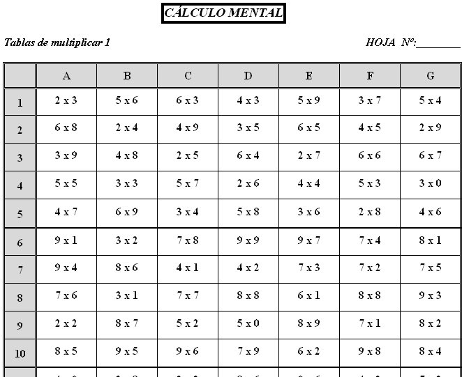 TABLAS DE CÁLCULO DEL BLOQUE I: NÚMEROS NATURALES