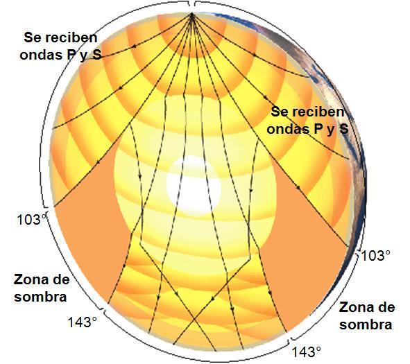 Resultado de imagen para Comportamiento de las Ondas Sísmicas en las Rocas